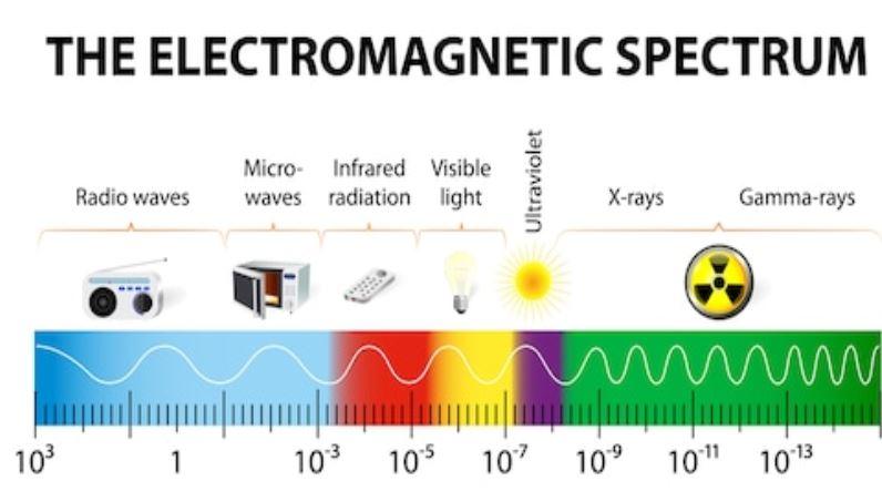 Espectro magnético